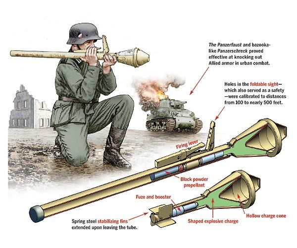 panzerfaust components