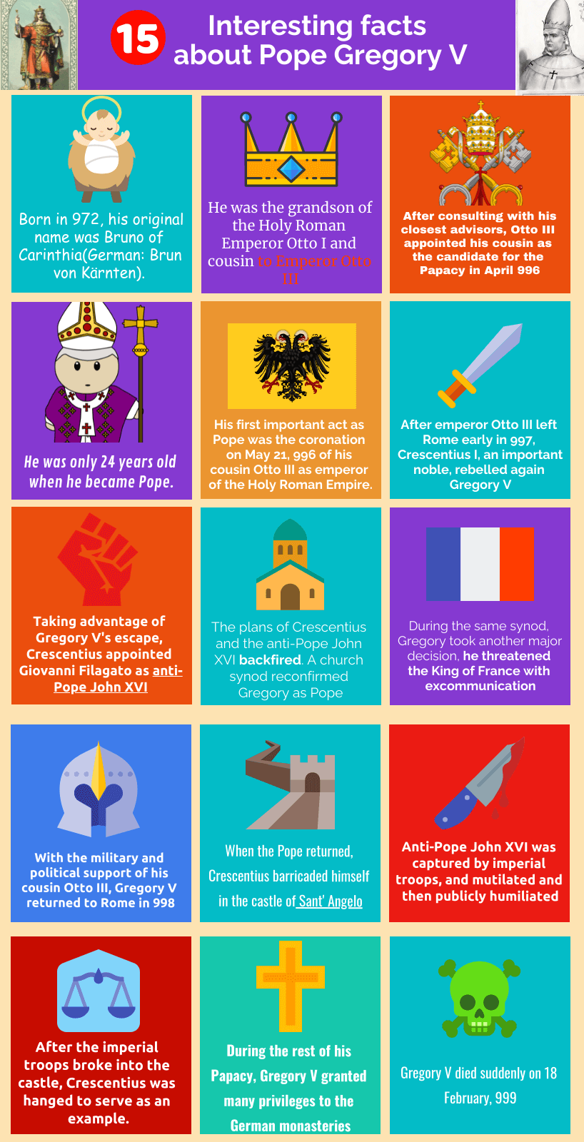 Pope Gregory V infographic